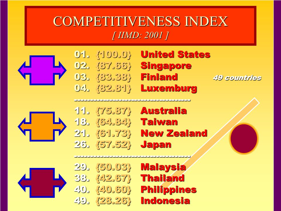 COMPETITIVENESS INDEX [ IIMD: 2001 ]
